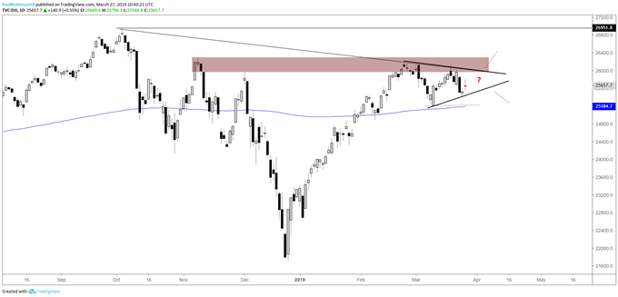 Dow Jones daily chart, triangle to form?