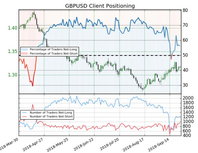 GBP/USD : le positionnement des traders donne des signaux mixtes