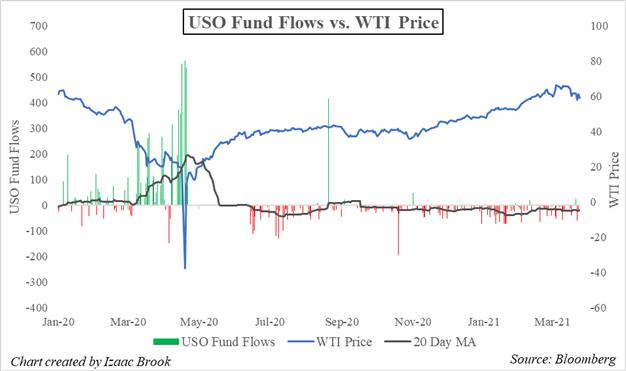 USO, USO ETF, WTI Oil, USO ETF Fund Flows