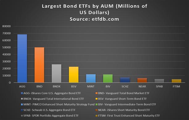ETF trái phiếu lớn nhất theo tài sản được quản lý