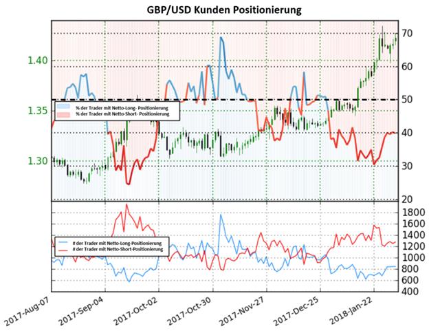 GBP/USD: Bullisches Pfund Sterling Sentiment könnte Short-Trader enttäuschen