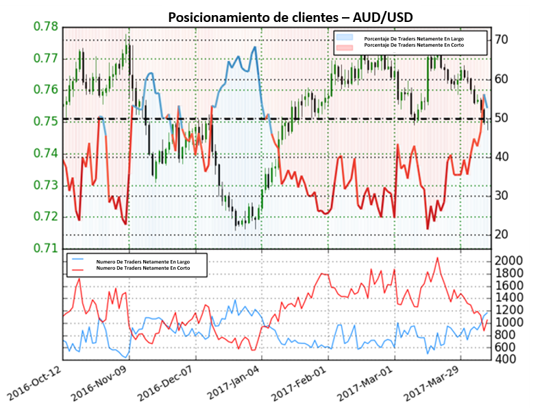 Se espera que el Dólar Australiano caiga frente al Dólar Americano