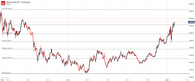gold price chart weekly