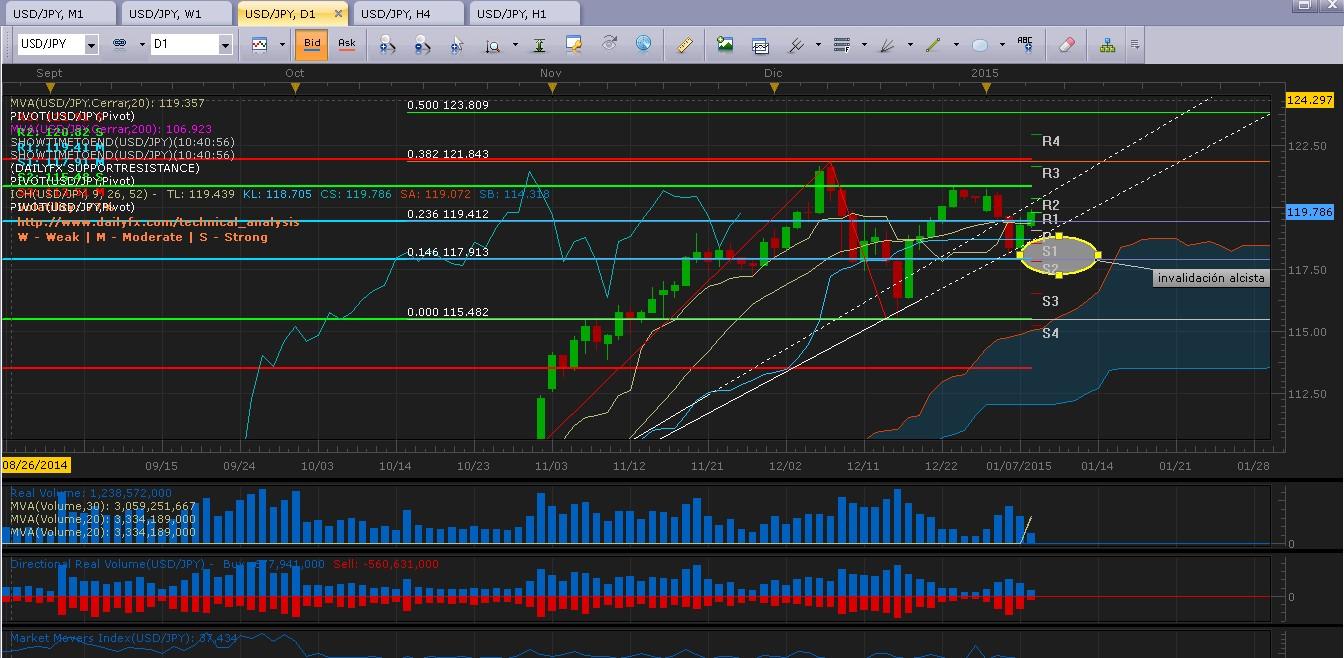 USD/JPY - Análisis técnico: Rompe nuevamente al alza y busca nivel doble cero