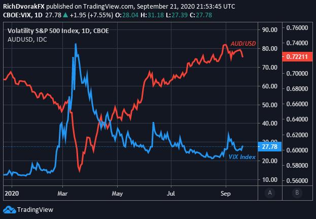 AUDUSD Price Chart AUD to USD Australian Dollar Outlook VIX Index Market Volatility