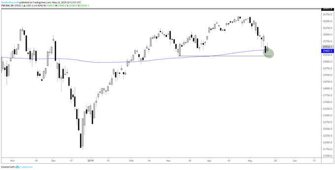 Dow Jones at 200-day; Crude Oil, Gold Price Charts & More