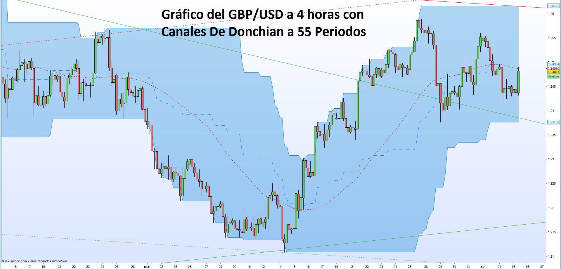 Rebote importante para el GBP/USD ¿Hasta cuándo durará?