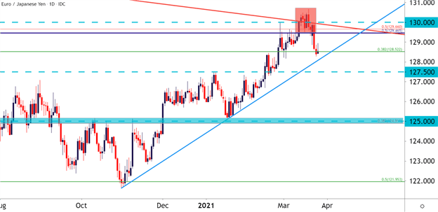 EUR/JPY Reversal Potential: Q2 Top Trading Opportunities