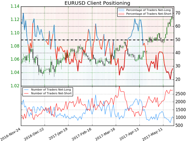 EUR/USD Stretches to Fresh Yearly Highs- Levels to Know From Here