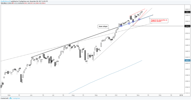 S&P 500, Dow Jones Flashing Signs of a 'Mini-top'