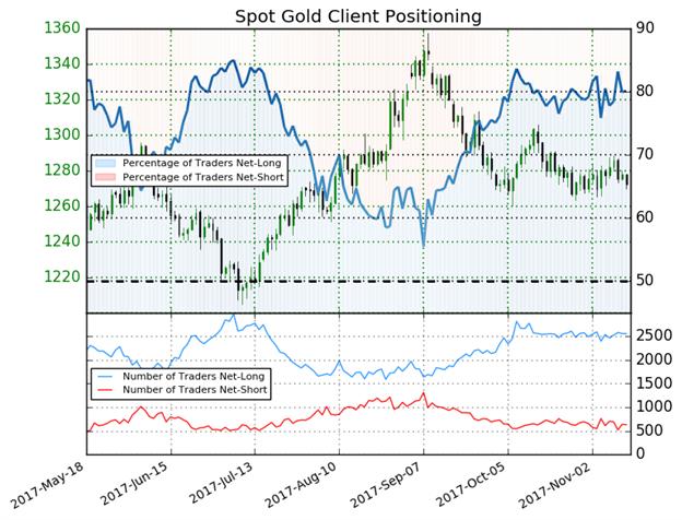 استحواذ مراكز الشراء تترك أسعار الذهب في تحيز مُختلط