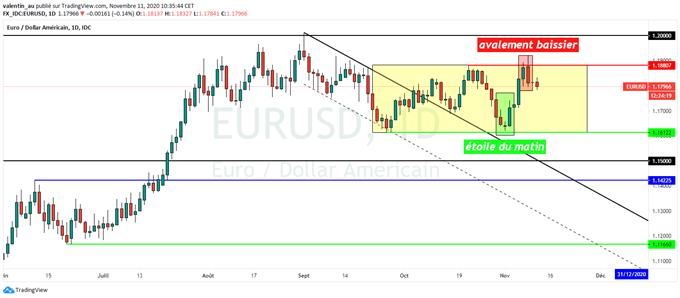 EUR/USD : Un retour de l'euro en bas de son range à 1,1612$ se profile