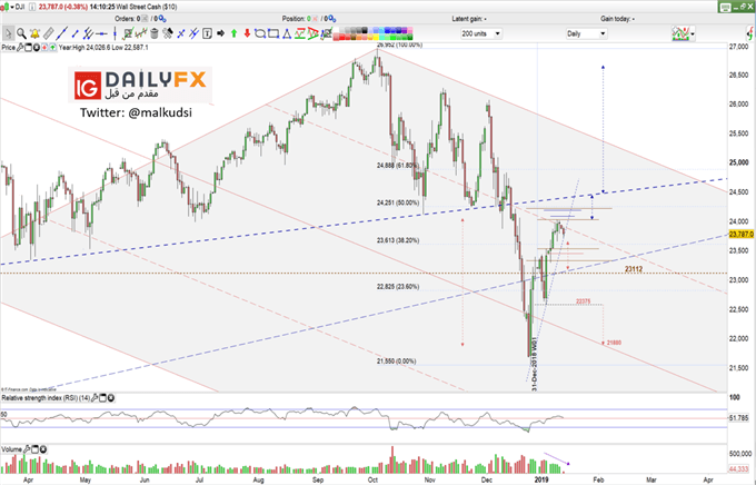 Dow Jones prices daily chart