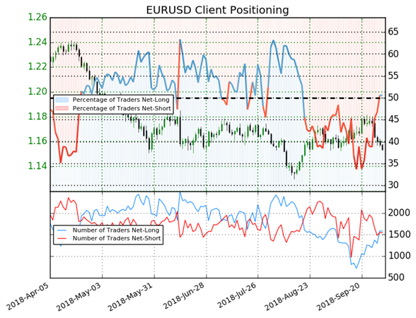 USD Supported as EUR and GBP Dip on Risk Aversion - US Market Open