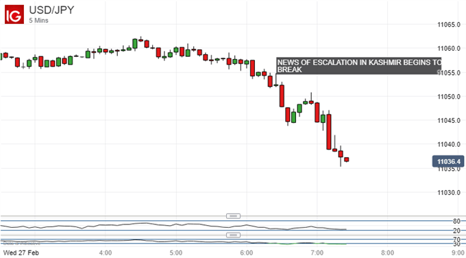US Dollar vs Japanese Yen chart - 5 minute