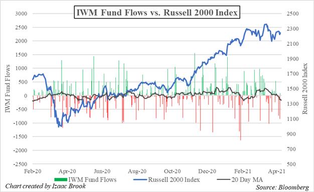 IWM, Russell 2000, IWM ETF, IWM ETF Fund Flows