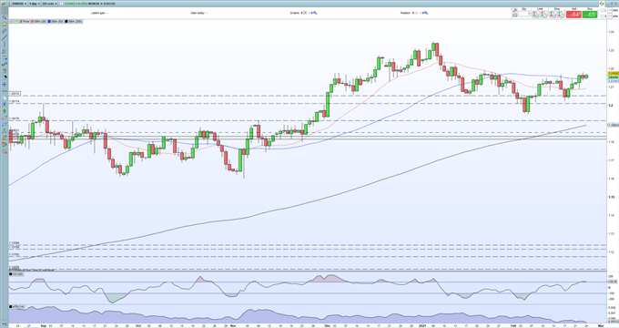 Euro Price Outlook - Stuck in Sideways Pattern for Now, Pushing Against Resistance