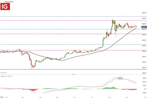 Previsione del prezzo dell'argento: argento lateralmente mentre l'azione dei prezzi cerca la direzione