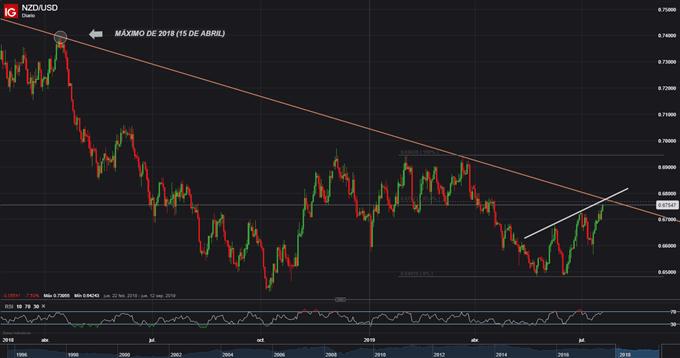 Estrategia de trading trimestral: Corto NZD/USD en región de confluencia de resistencias