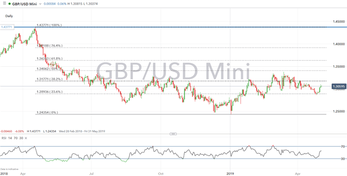 GBP Technical Analysis Overview: GBPUSD, EURGBP