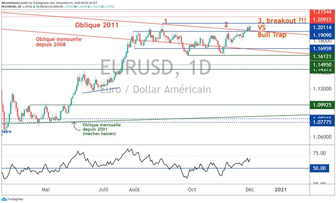 Euro Dollar (EUR/USD) : suspens technique au contact des 1.20$