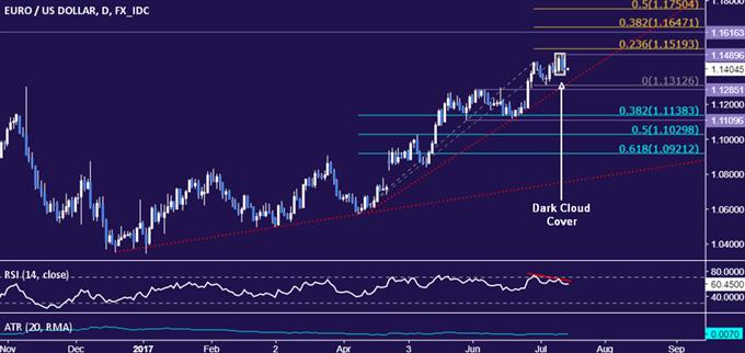 EUR/USD Technical Analysis: Euro Topping Near 1.15 Figure?