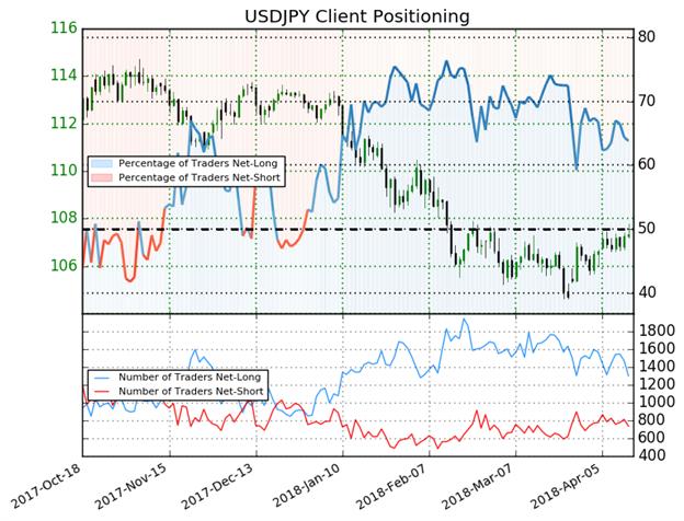 تغير مراكز المتداولين لزوج الدولار مقابل الين الياباني USD/JPY يعطي إشارة مُختلطة لاتجاه أسعار