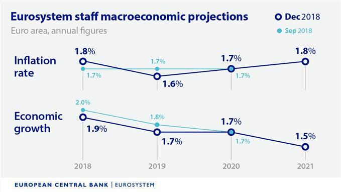 Anticipations de la BCE et de Mario Draghi