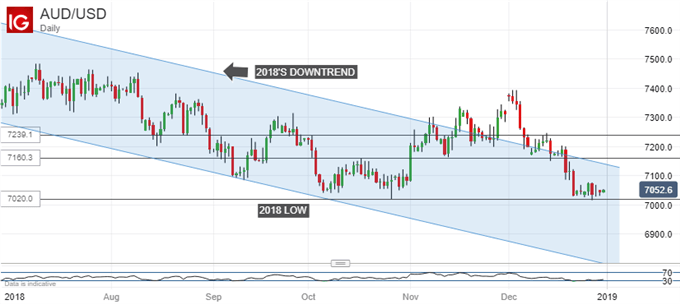 Downtrend Back In Play. Australian Dollar Vs US Dollar, Daily Chart