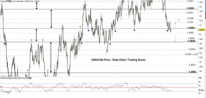 USD/CAD price daily chart 16-07-19 Zoomed out