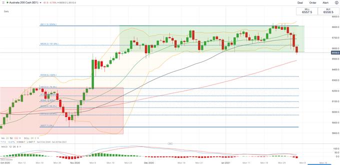S&P 500, Hang Seng, ASX 200 Outlook: More RainyDays Ahead?