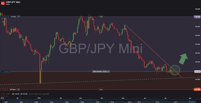 Estrategia de trading: Largo GBP/JPY buscando validación de triángulo simétrico