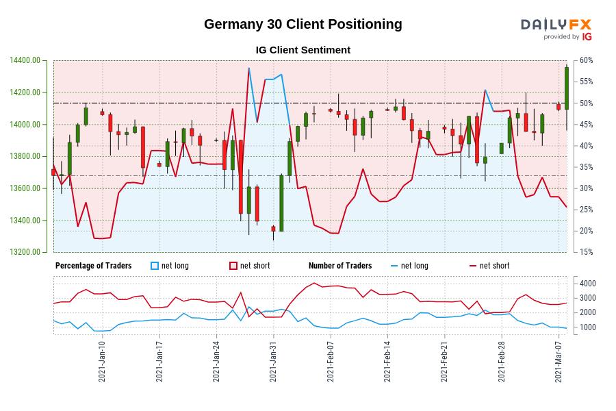 Jerman 30 Posisi Klien