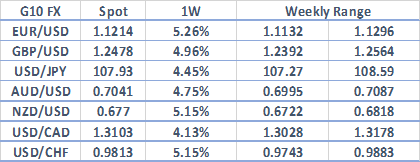 Most Volatile Currencies This Week - EURUSD, USDTRY
