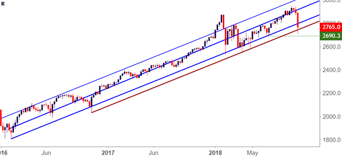 Technical Forecast for the Dow, S&P 500, DAX, FTSE and Nikkei