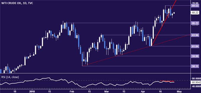 Crude Oil, Gold Prices May Get Boost From Dovish ECB