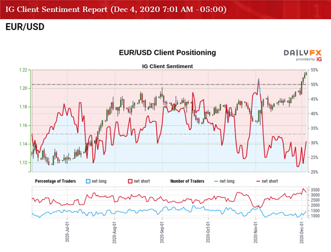 Image of IG Client Sentiment report for EUR/USD rate