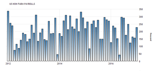 Non farm Payroll data 2012-2017 NFP