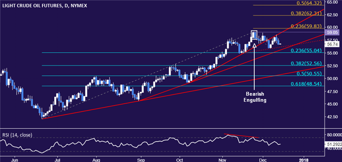 Gold Prices Eyeing SNB, BOE and ECB After Fed-Inspired Rally