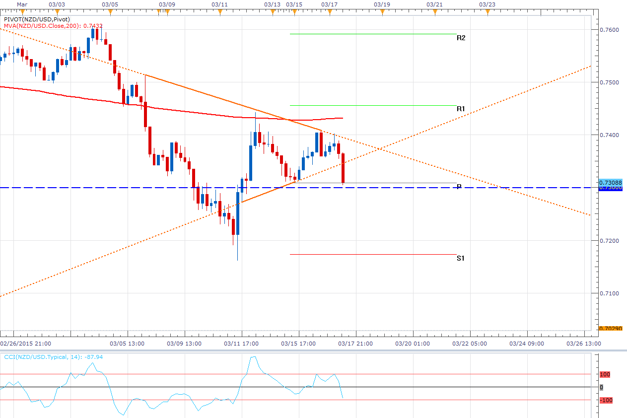 El NZD/USD rompe el triángulo y toca importante soporte - Pullback