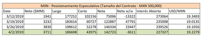 MXN posicionamiento en el mercado de futuros