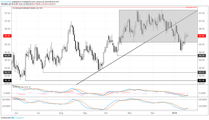 DXY Index Inside Day Forming as Risk Appetite Improves, Gold Slips