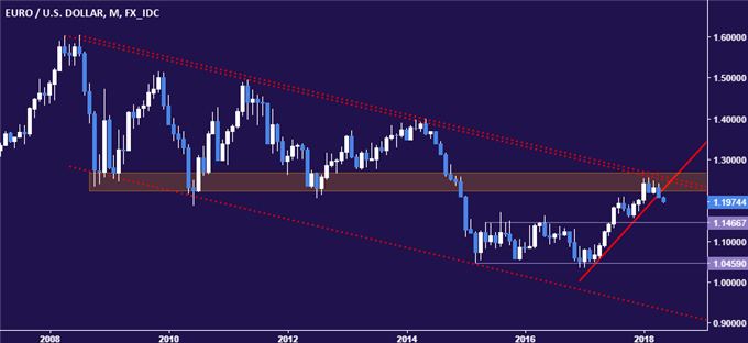 Euro vs US Dollar Monthly Chart