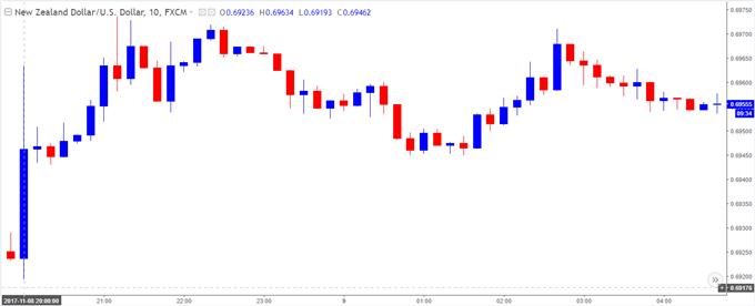 NZD/USD 10-Minute Chart