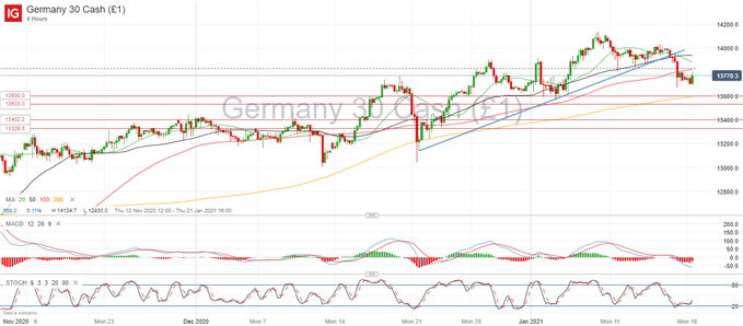 DAX 30 Slips Further on Continued Virus Concerns