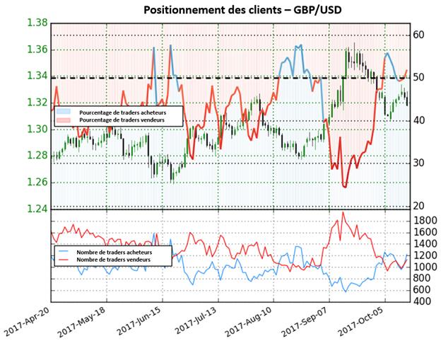 GBP/USD: Le cours pourrait reprendre sa hausse au vu de la vente des particuliers