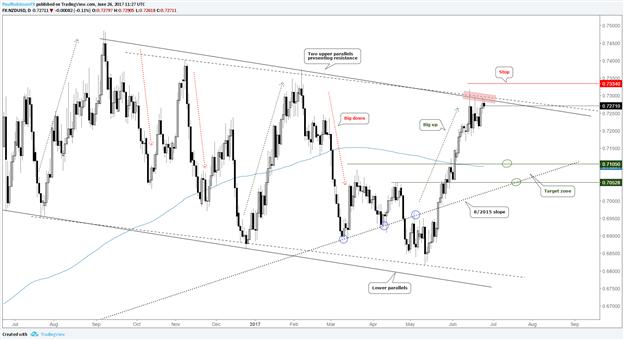 NZD/USD von den oberen Parallelen aus Short am Markt