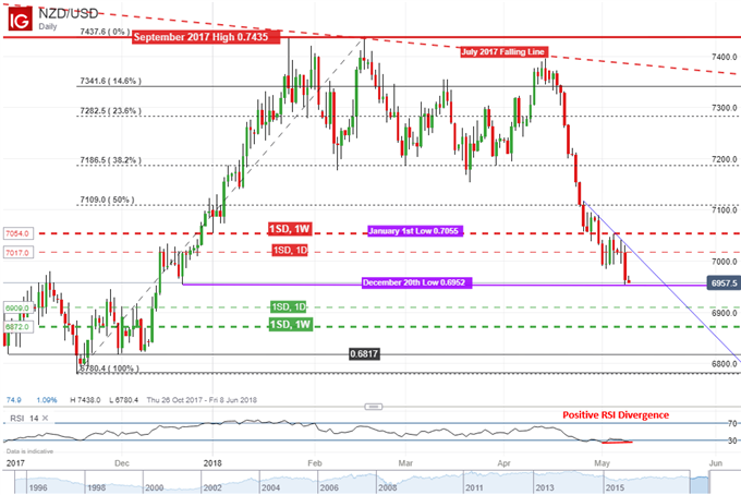 NZD/USD daily chart showing positive RSI divergence