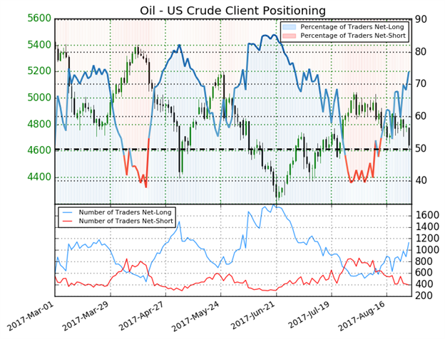 Tier-One US Data Stands In Way of USD Downtrend; Oil Breaks on Harvey