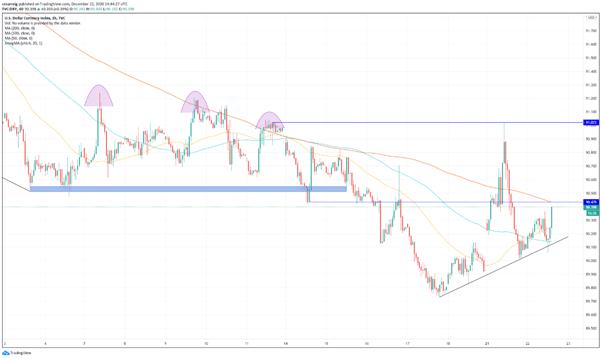 DXY: el índice dólar rebota, pero la tendencia bajista se mantiene intacta